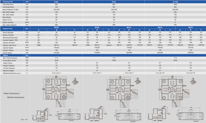 Таблица технических характеристик термопластавтоматов TEDERIC D -II (M серия)